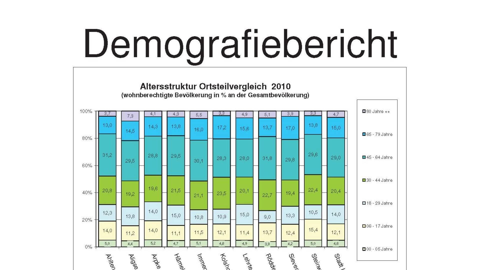 Demografiebericht © Holger Klinkert